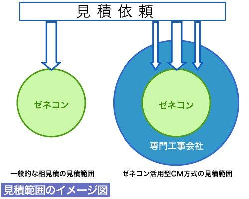 (株)土地活用の見積範囲のイメージ図