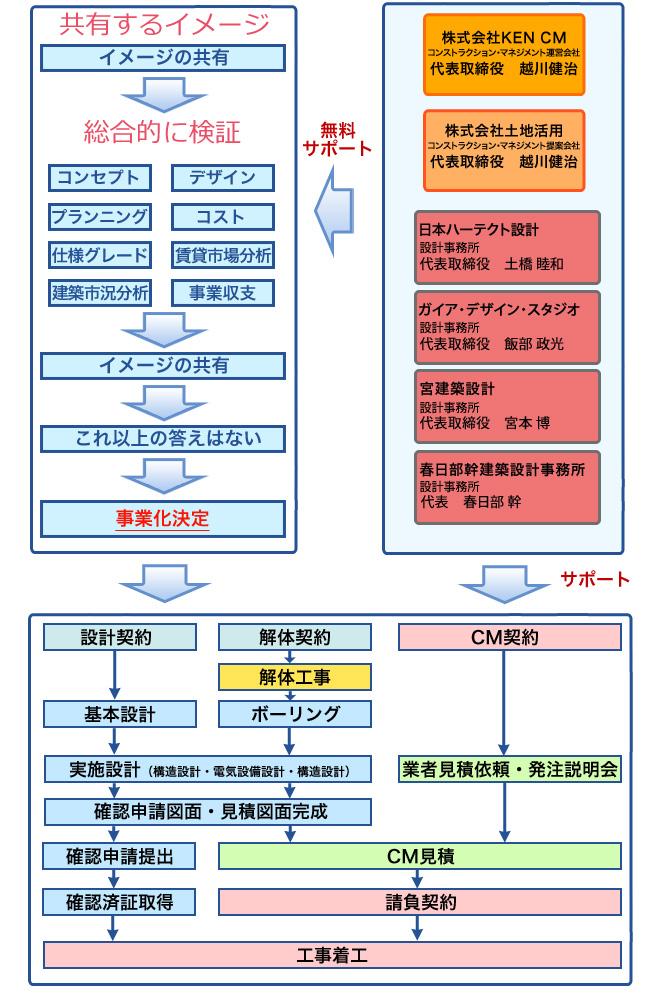 (株)土地活用のCM方式導入の流れ図