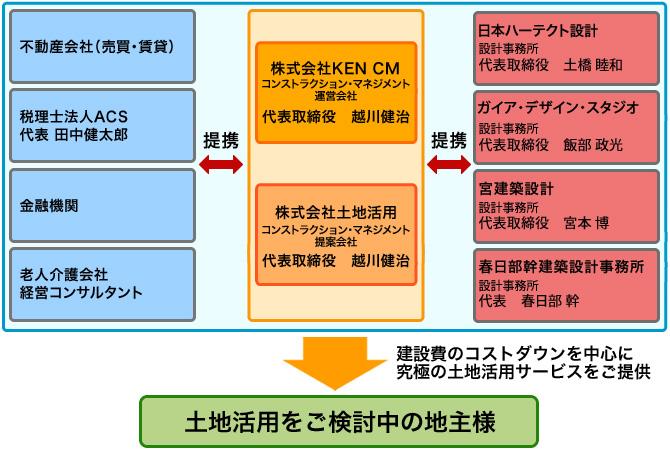 (株)土地活用のサポート体制図